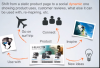 Social E-Commerce Marketing Strategy in 2013 /// Allegorie Design by Mike Roberts